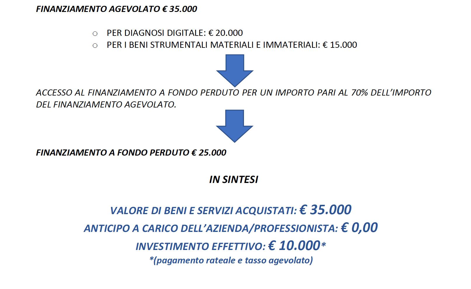 Voucher digitalizzazione Regione Lazio